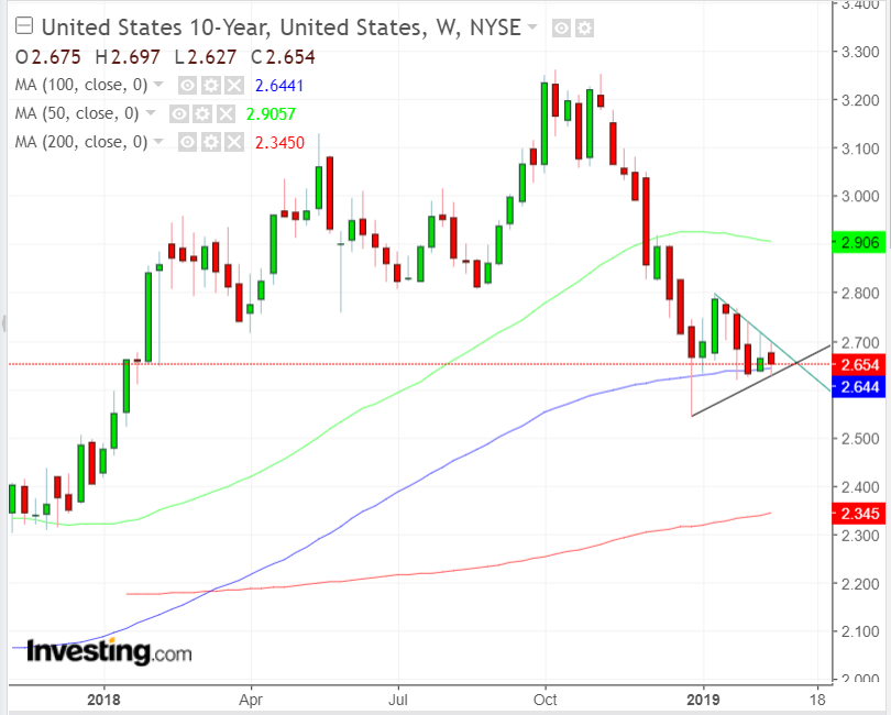 미국채 10년물 주간 차트