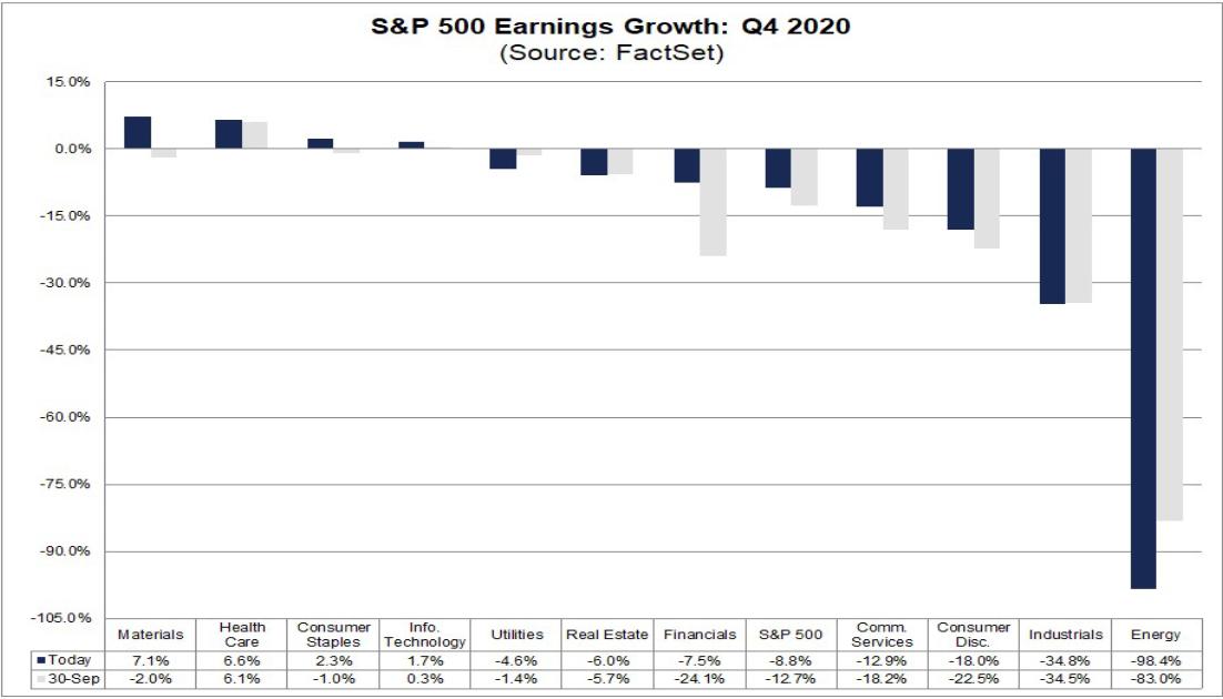 S&P 500 지수 4분기 수익 성장