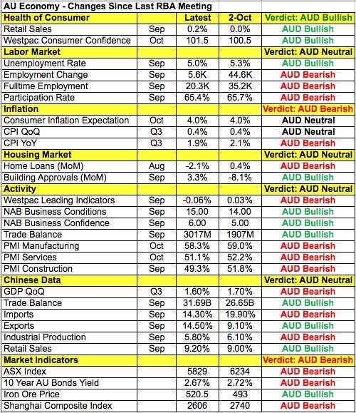 호주달러 데이터 테이블