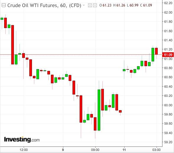 WTI 원유 1 시간 차트