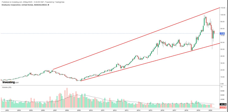 스타벅스 월간 차트