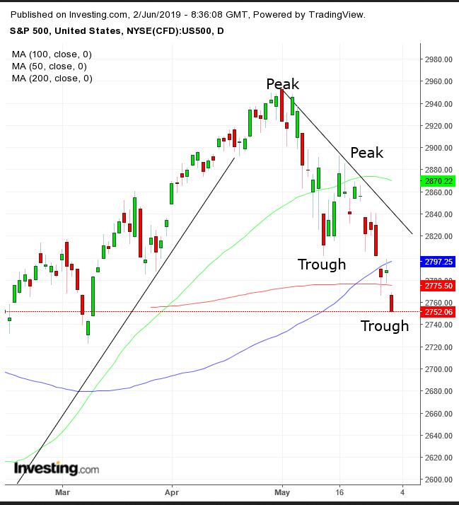 S&P 500 지수 일간 차트