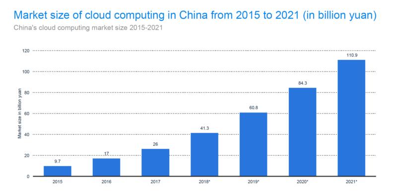 중국 클라우드 컴퓨팅 시장 성장률