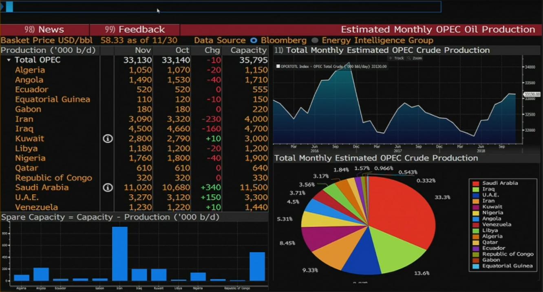 OPEC의 월별 생산량, OPEC국가별 생산량과 생산비율, 증산 여분에 대한 차트