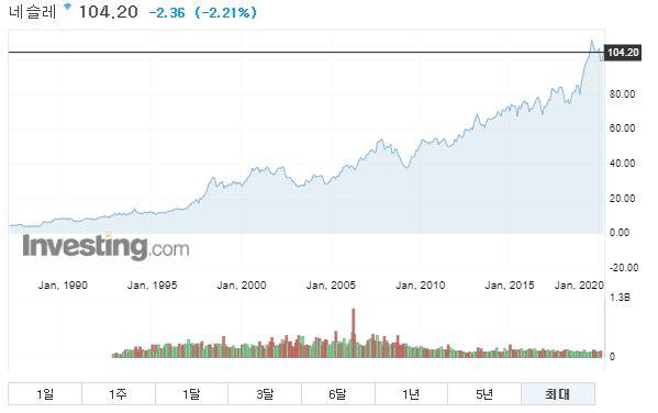네슬레 주가 현황 (출처: Investing.com)