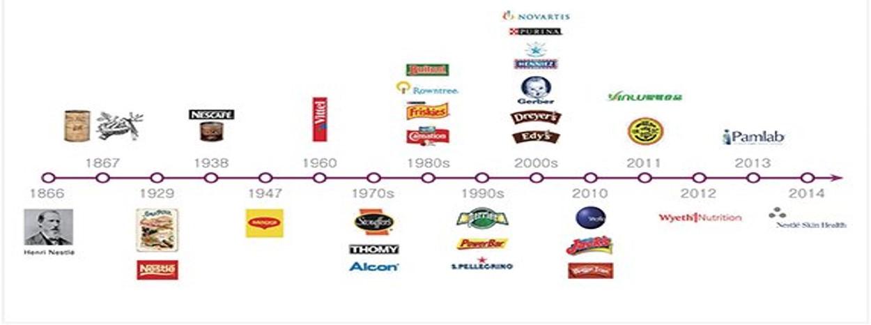 네슬레 역사 (출처:Nestle.com)