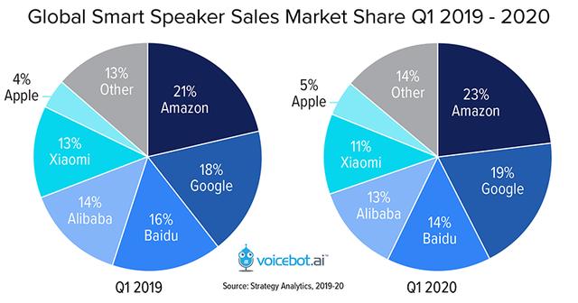 글로벌 스마트 스피커 시장 점유율