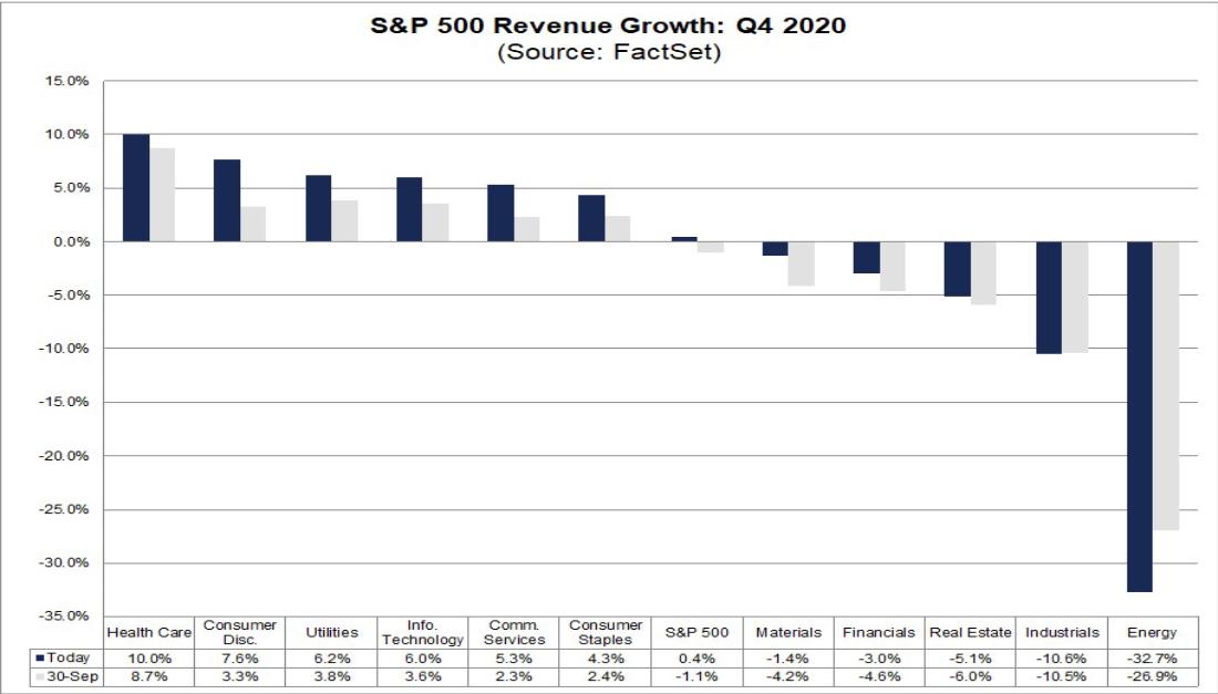 S&P 500 지수 4분기 매출 성장