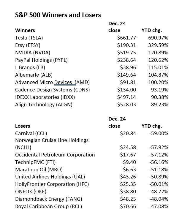 2000년 S&P 500 승자와 패자