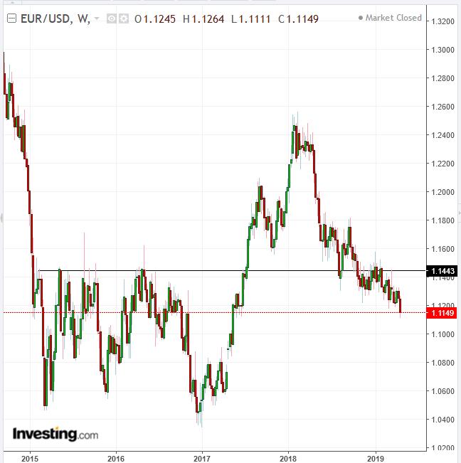 유로/달러 주간 차트