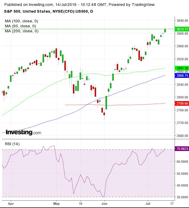 S&P 500 일간 차트