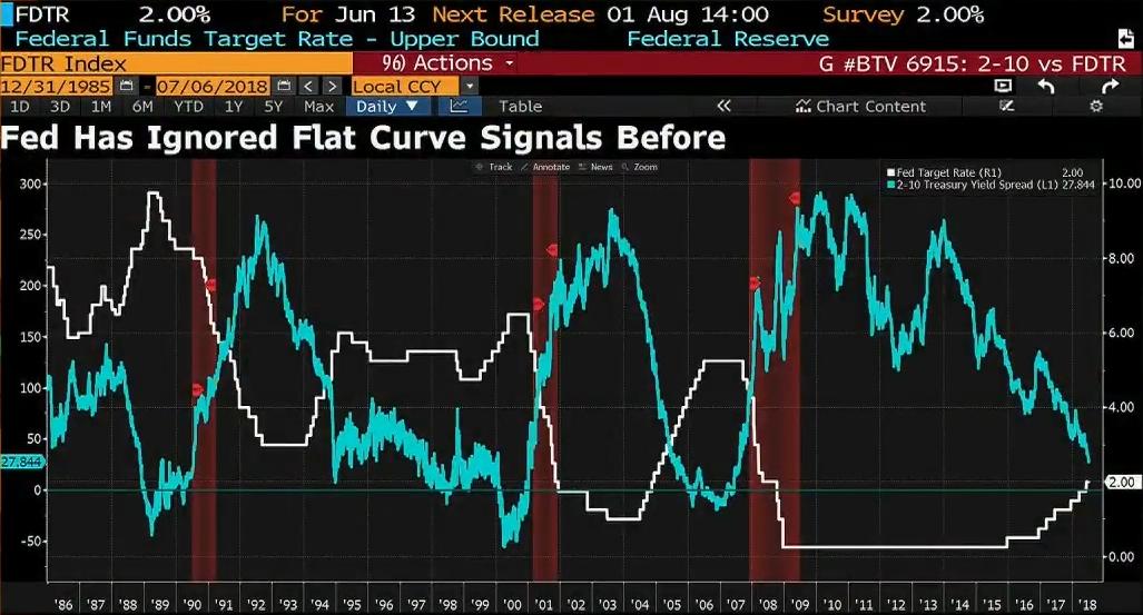 2-10 yr spread와 FED의 target rate
