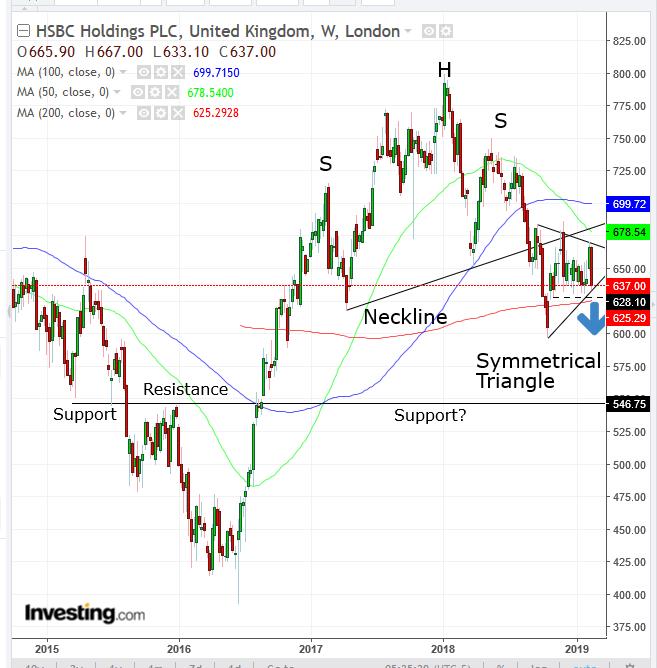 HSBC 주간 차트