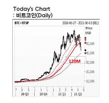 오늘의 차트: 비트코인(Daily)