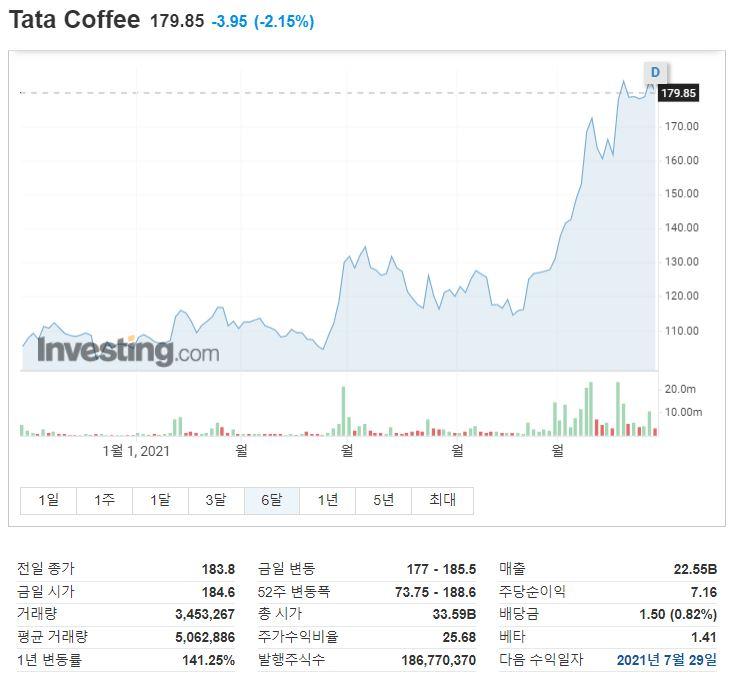 SBS Love FM 목돈연구소 원자재랩,  커피 원자재편 _타타커피(Tata Coffee) 주가