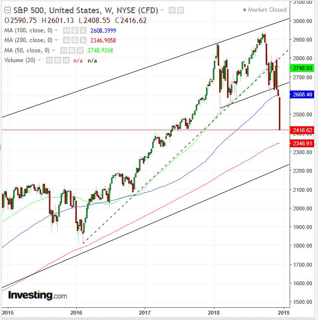 2015-2018 S&P 500 지수 주간 차트