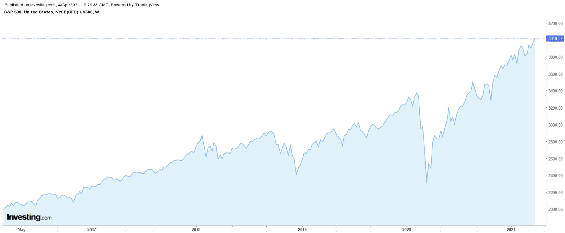 S&P 500 지수 주간 차트
